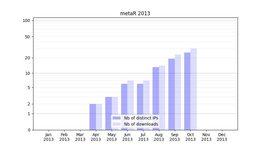 metar download